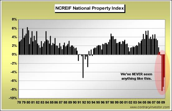 National Propert Index