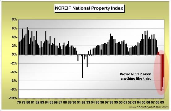 National Propert Index