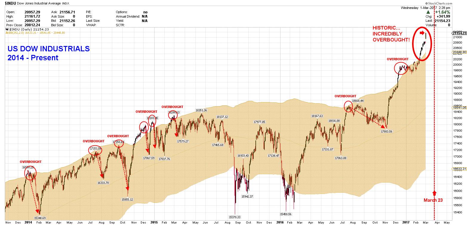 Stocks & Dollar Crash-Gold & Silver Spike-Bo Polny